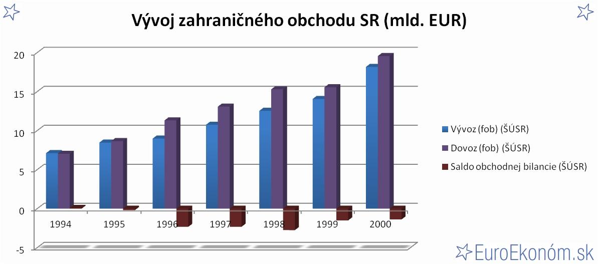 Vývoj zahraničného obchodu SR 2000 (mld. EUR)
