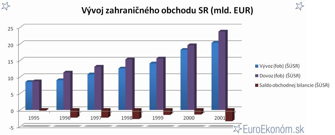 Vývoj zahraničného obchodu SR 2001 (mld. EUR)