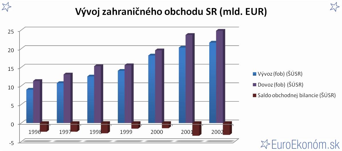 Vývoj zahraničného obchodu SR 2002 (mld. EUR)