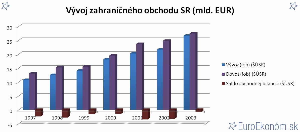 Vývoj zahraničného obchodu SR 2003 (mld. EUR)