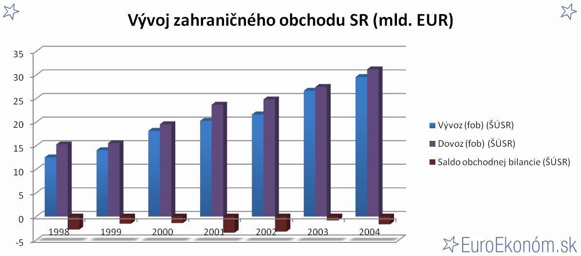 Vývoj zahraničného obchodu SR 2004 (mld. EUR)