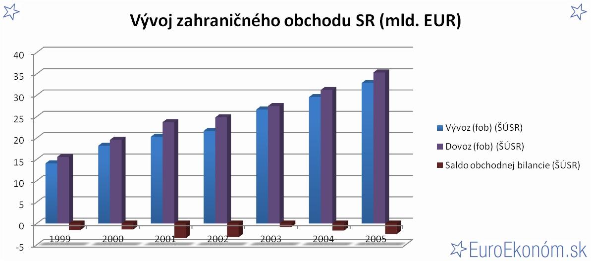 Vývoj zahraničného obchodu SR 2005 (mld. EUR)
