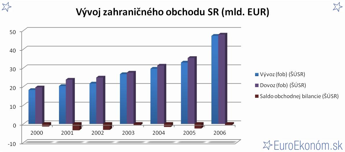 Vývoj zahraničného obchodu SR 2006 (mld. EUR)