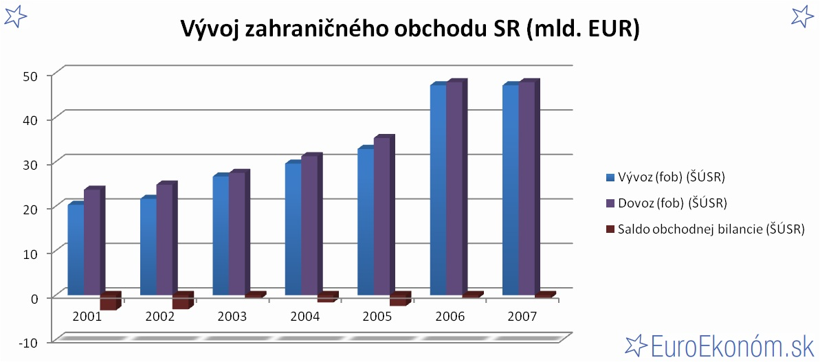 Vývoj zahraničného obchodu SR 2007 (mld. EUR)