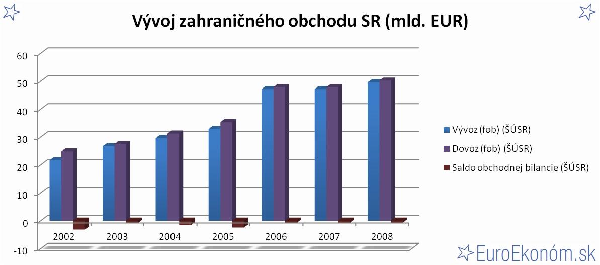 Vývoj zahraničného obchodu SR 2008 (mld. EUR)