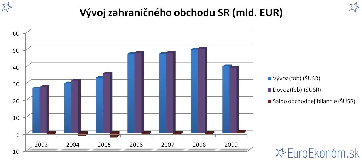 Vývoj zahraničného obchodu SR 2009 (mld. EUR)