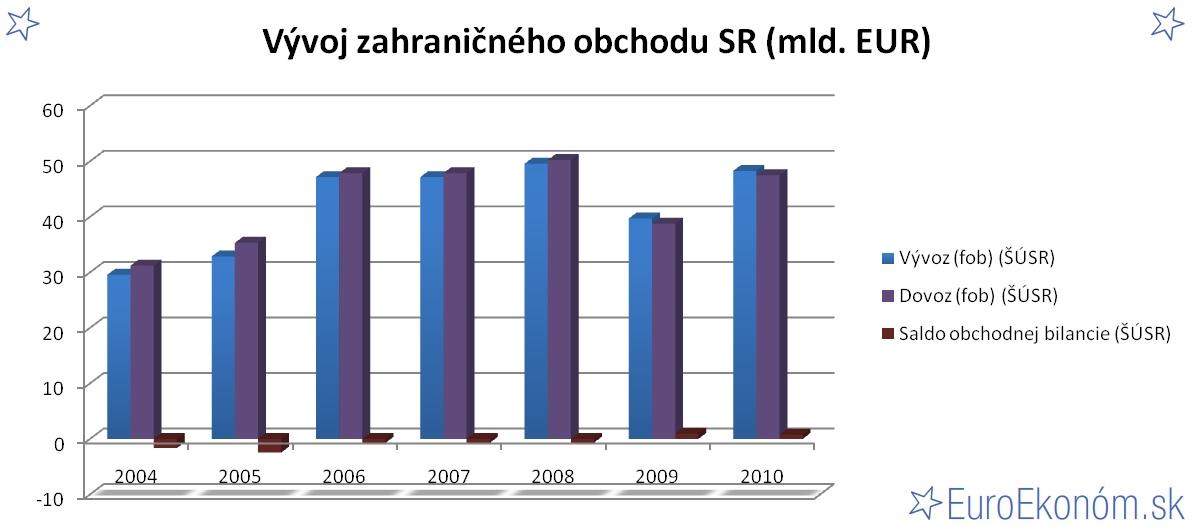 Vývoj zahraničného obchodu SR 2010 (mld. EUR)