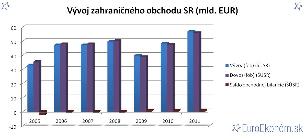 Vývoj zahraničného obchodu SR 2011 (mld. EUR)