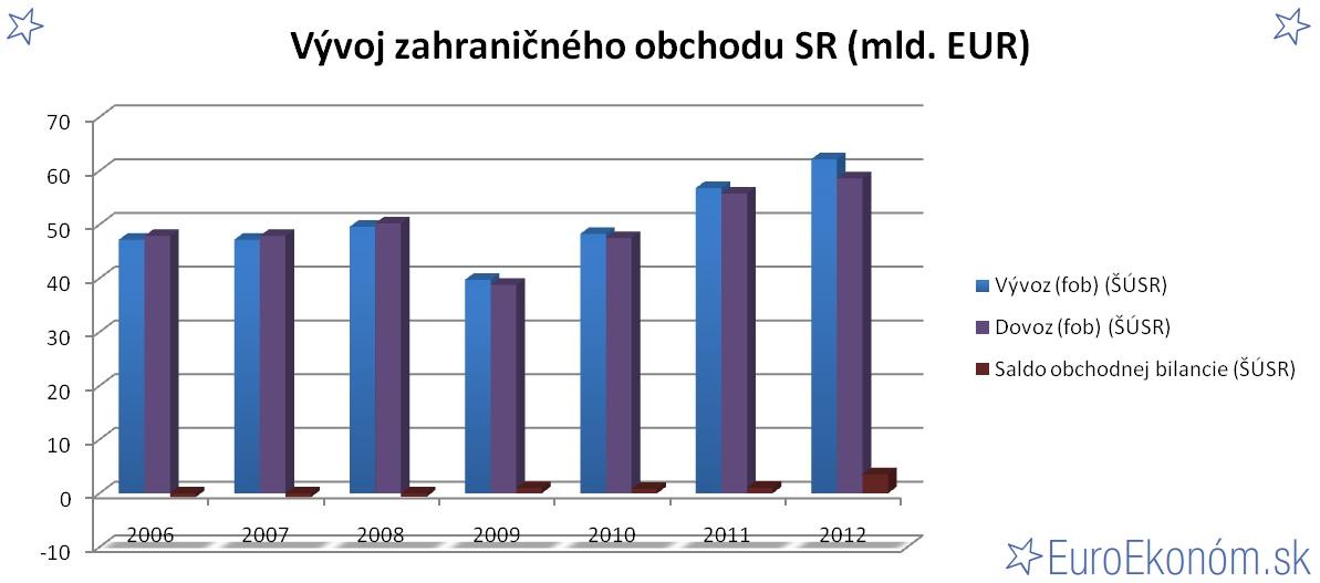Vývoj zahraničného obchodu SR 2012 (mld. EUR)