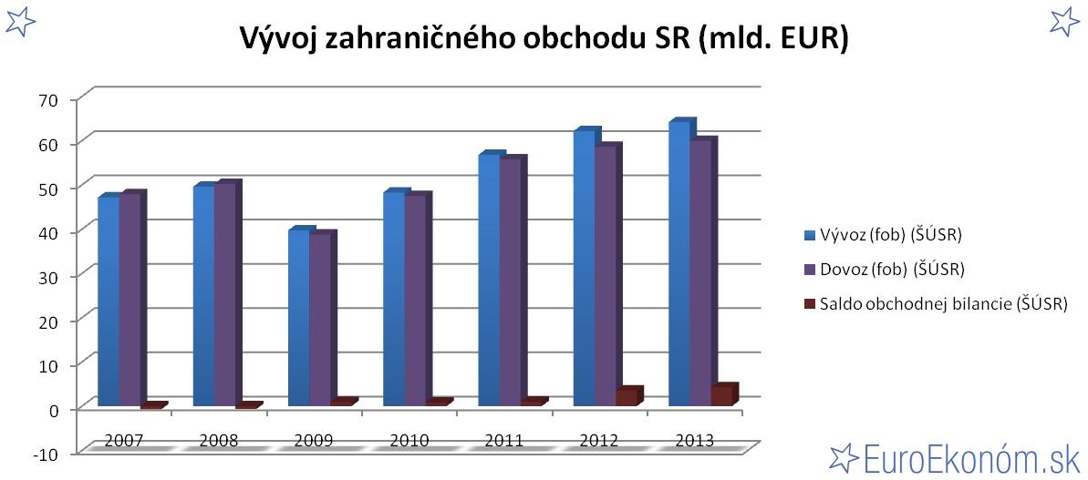 Vývoj zahraničného obchodu SR 2013 (mld. EUR)