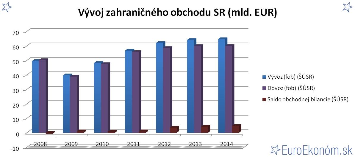 Vývoj zahraničného obchodu SR 2014 (mld. EUR)