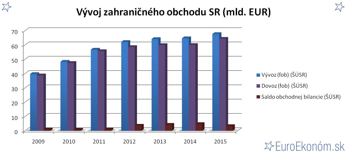 Vývoj zahraničného obchodu SR 2015 (mld. EUR)