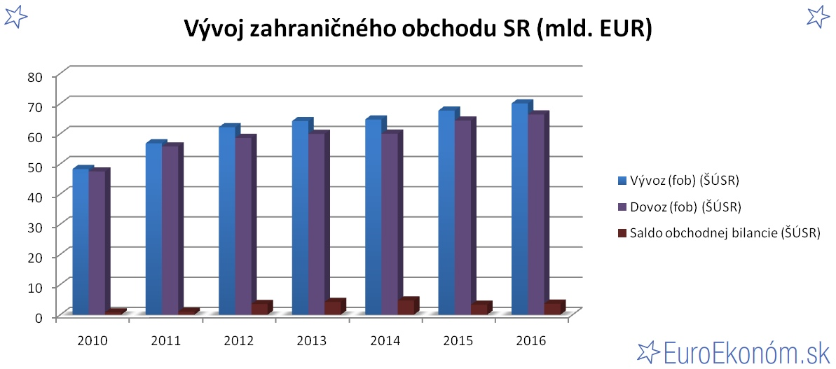 Vývoj zahraničného obchodu SR 2016 (mld. EUR)