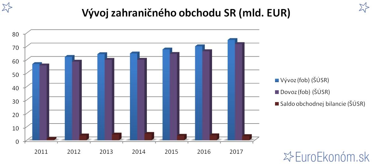 Vývoj zahraničného obchodu SR 2017 (mld. EUR)