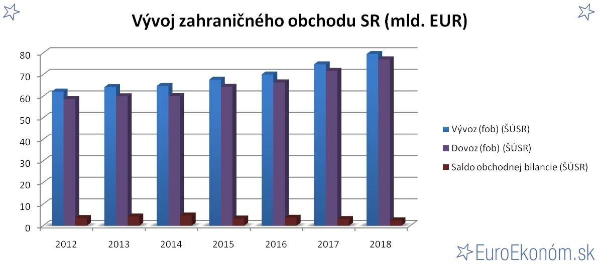 Vývoj zahraničného obchodu SR 2018 (mld. EUR)