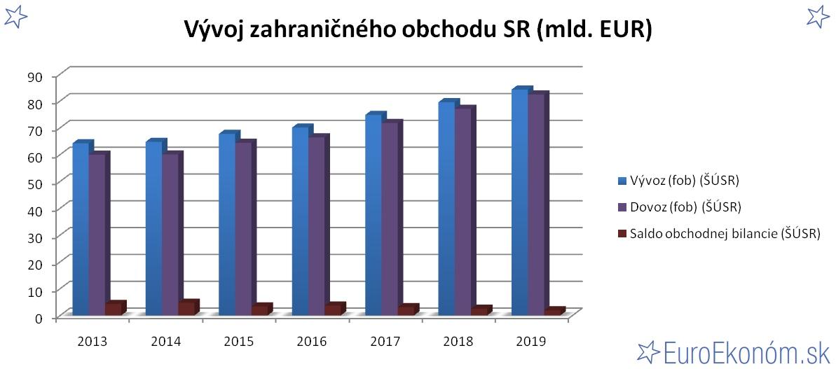 Vývoj zahraničného obchodu SR 2019 (mld. EUR)