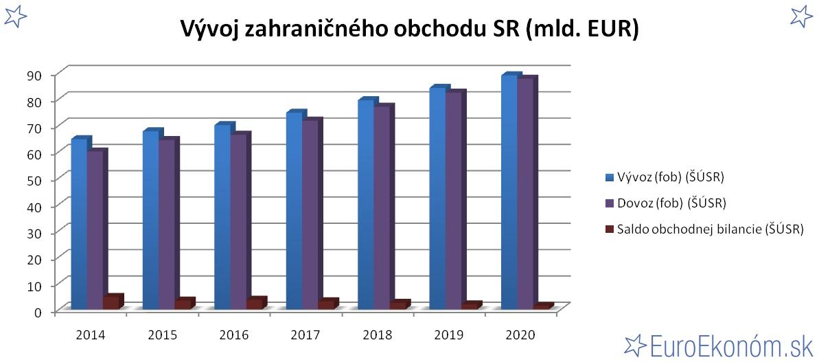 Vývoj zahraničného obchodu SR 2020 (mld. EUR)