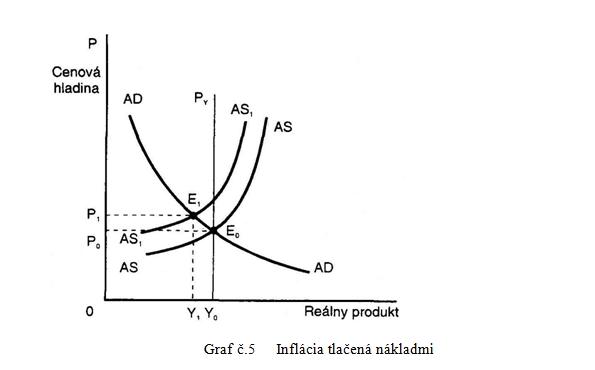 Inflácia tlačená nákladmi