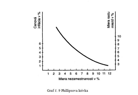 Phillipsova krivka
