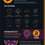 Bitcoin - infografika