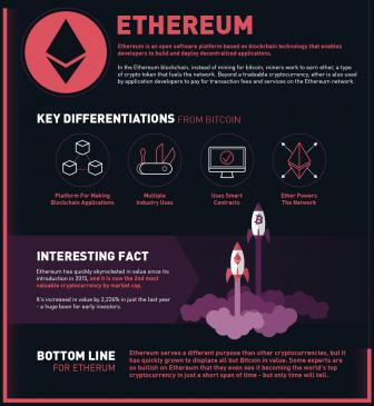 Ethereum - infografika