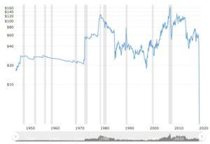 Cena ropy Crude oil dosiahla historické minimum