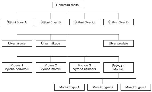 model-urovni-podniku