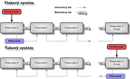 tlakovy system